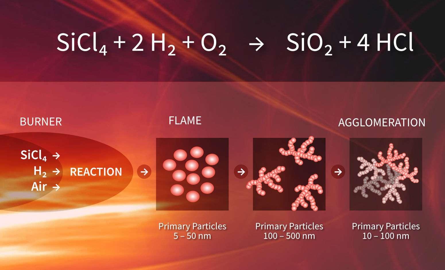 シルサーム ヒュームドシリカ クリーンエネルギー 省エネ 熱効率向上 低炭素 カーボンニュートラル 二酸化炭素排出量削減